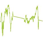 wikifolio-Chart: Aktien-Werte Europa