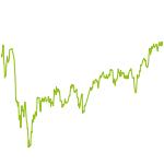 wikifolio-Chart: Global Economy Trust