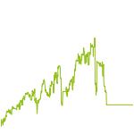wikifolio-Chart: Handelssysteme