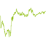 wikifolio-Chart: Diego Charttechnik