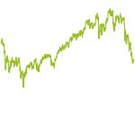 wikifolio-Chart: FN Invest Aktien Deutschland