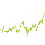wikifolio-Chart: Best of DAX-Werte